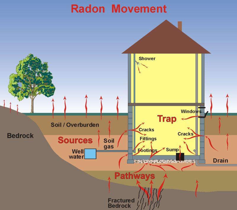 radon 222